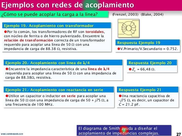 Ejemplos con redes de acoplamiento 27www.coimbraweb.com El diagrama de Smith ayuda a diseñar el acoplamiento de impedancia...