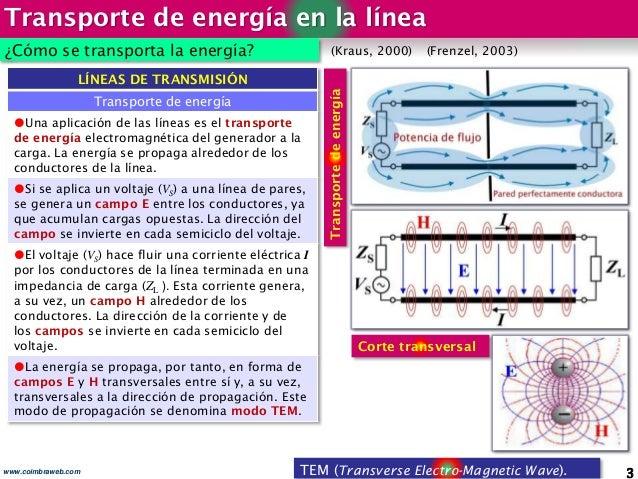 Transporte de energía en la línea 3www.coimbraweb.com ¿Cómo se transporta la energía? LÍNEAS DE TRANSMISIÓN Transporte de ...