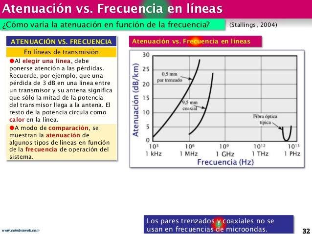 Atenuación vs. Frecuencia en líneas 32www.coimbraweb.com ¿Cómo varía la atenuación en función de la frecuencia? (Stallings...