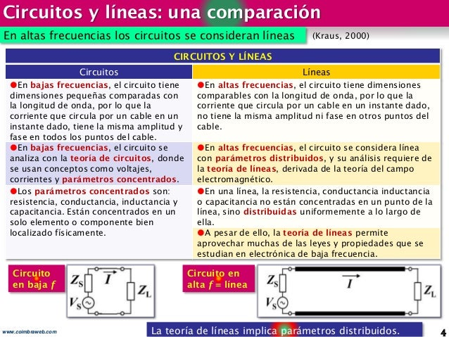 Circuitos y líneas: una comparación 4www.coimbraweb.com En altas frecuencias los circuitos se consideran líneas La teoría ...