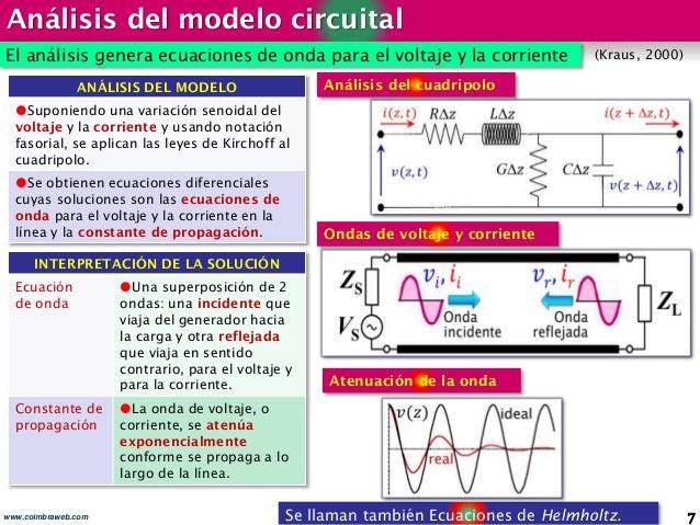 Análisis del modelo circuital 7www.coimbraweb.com El análisis genera ecuaciones de onda para el voltaje y la corriente Se ...