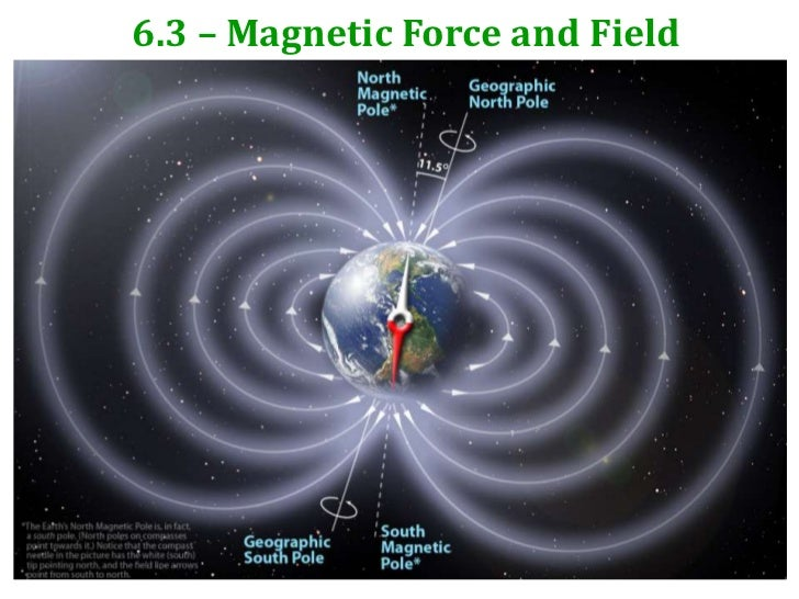6.3 – Magnetic Force and Field