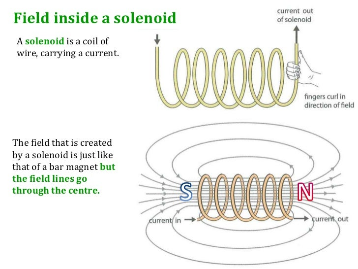 Force Coil