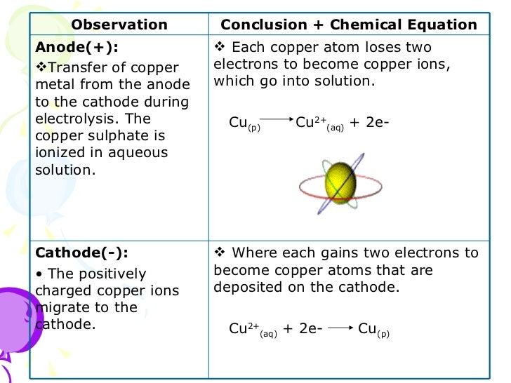 6 3 (a) electrolysis of an aqueous solution