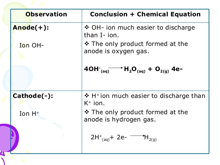 chem electrolysis lab report Aim: to find out how the amount of current affect the amount of copper deposited at the cathode during the electrolysis of copper sulphate w.