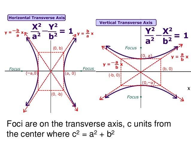 6 4 hyperbolas 3 638