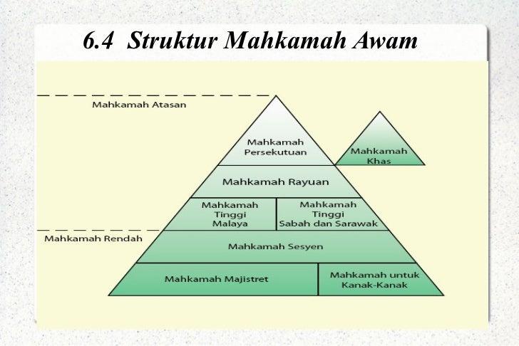 6 4 Struktur Mahkamah Awam