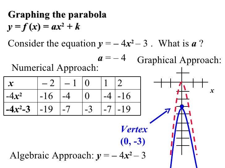 6.6 analyzing graphs of quadratic functions