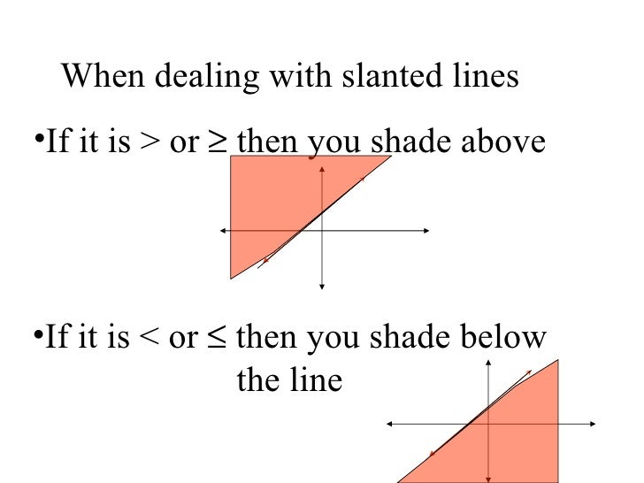 graphing form