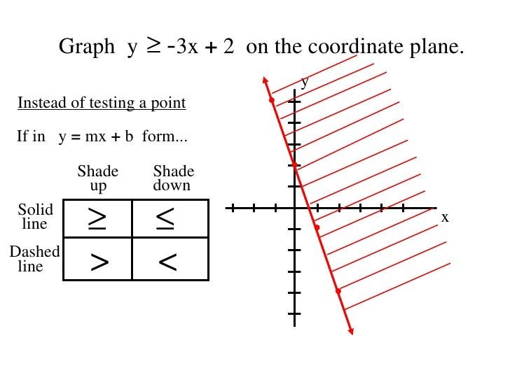 6 6 graphing inequalities in two variables