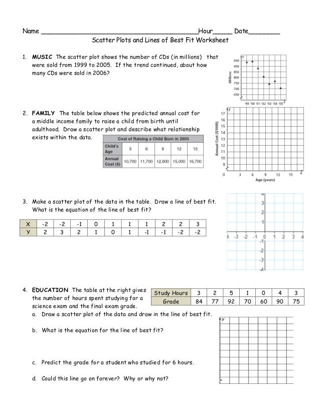 date________ scatter plots and lines - Scatter Plot Worksheet