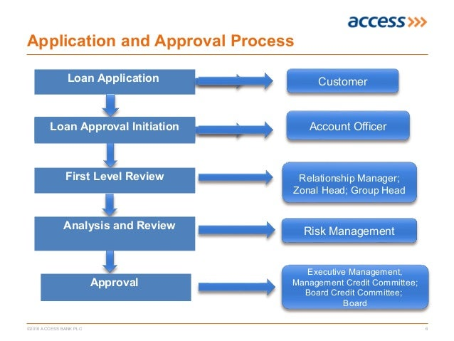 Access Bank'S Loan Application Process