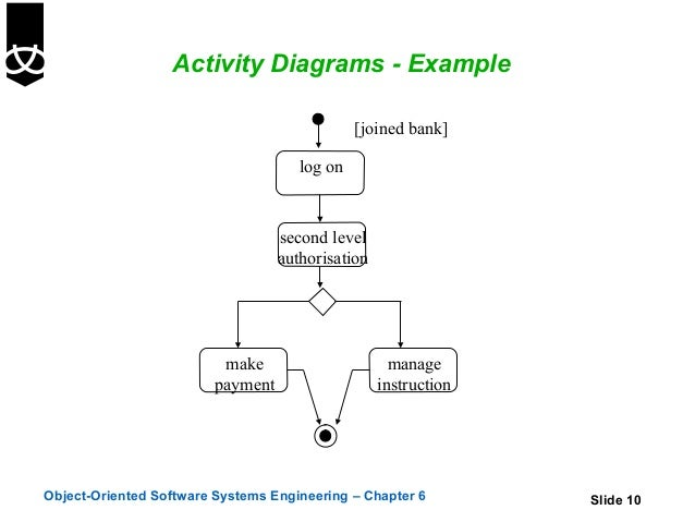 activity diagrams - Software Engineering Activity Diagram