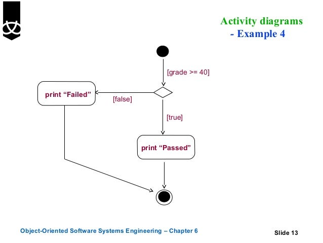 6 Activity Diagrams