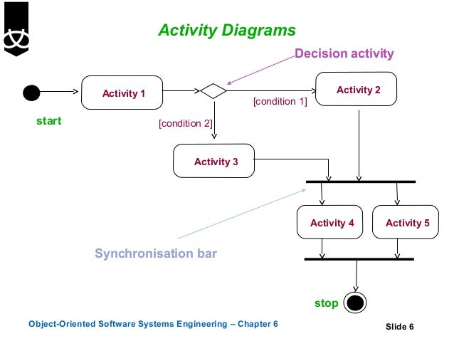 6 activity diagrams activity diagrams decision ccuart Image collections