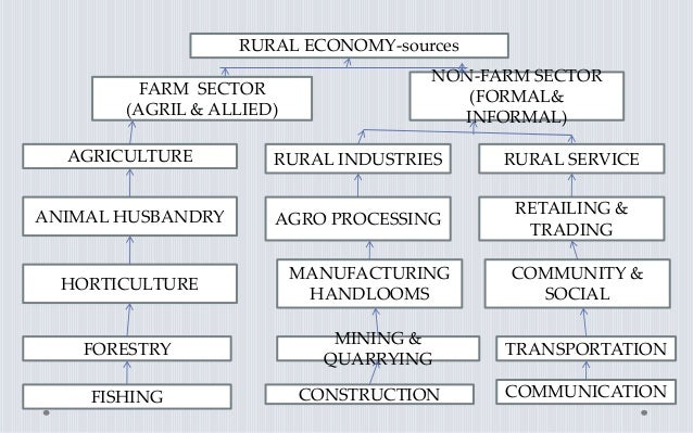 RURAL ECONOMY-sources FARM SECTOR (AGRIL & ALLIED) NON-FARM SECTOR (FORMAL& INFORMAL) AGRICULTURE RURAL INDUSTRIES RURAL S...