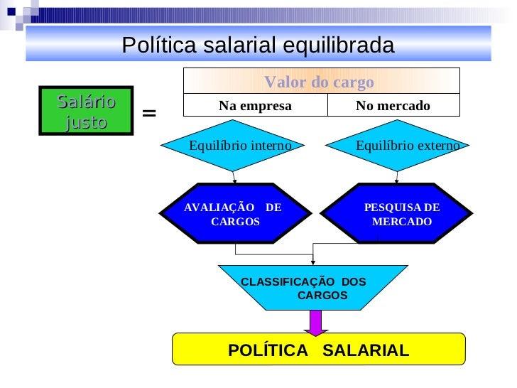 Política salarial equilibrada                              Valor do cargoSalário justo      =         Na empresa         N...