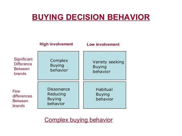Low-Involvement versus High-Involvement Buying Decisions