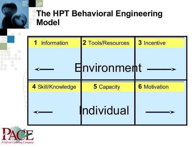 The Gilbert Human Performance Management Matrix
