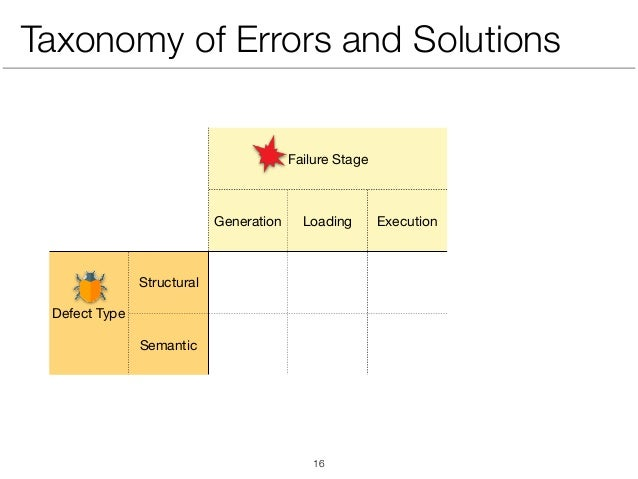 Taxonomy of Errors and Solutions Failure Stage Generation Loading Execution Defect Type Structural Semantic !16