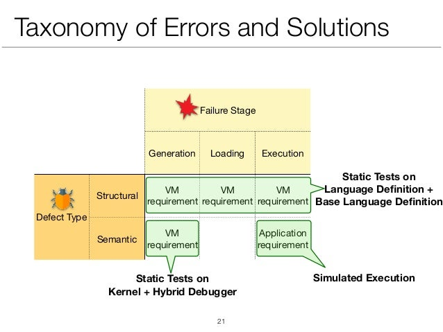 Taxonomy of Errors and Solutions Failure Stage Generation Loading Execution Defect Type Structural VM requirement VM requi...