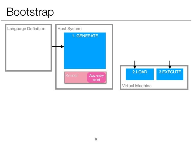 Virtual Machine Host SystemLanguage Definition 1. GENERATE 2.LOAD 3.EXECUTE Bootstrap Kernel App entry point !6