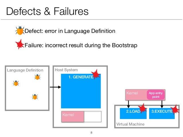 Defect: error in Language Definition  Failure: incorrect result during the Bootstrap Virtual Machine Host SystemLanguage De...
