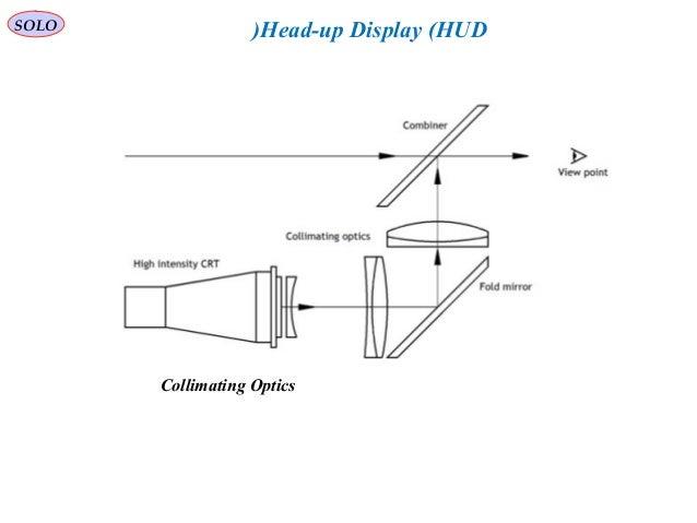 solo head-up display (hud) collimating optics