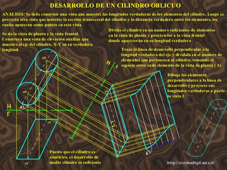 http://arrobadtgd.mex.tl/ DESARROLLO DE UN CILINDRO OBLICUO ANÁLISIS: Se debe construir una vista que muestre las longitud...