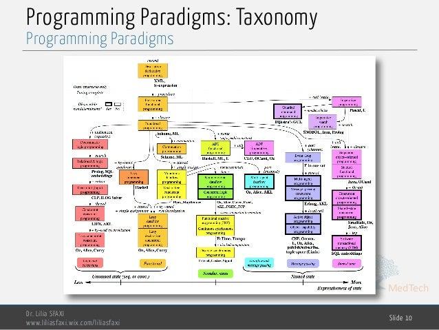 MedTech Programming Paradigms: Taxonomy Dr. Lilia SFAXI www.liliasfaxi.wix.com/liliasfaxi Slide 10 Programming Paradigms