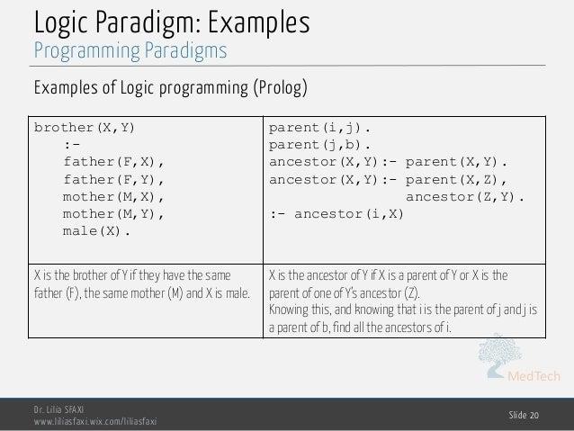 MedTech Logic Paradigm: Examples Examples of Logic programming (Prolog) Dr. Lilia SFAXI www.liliasfaxi.wix.com/liliasfaxi ...