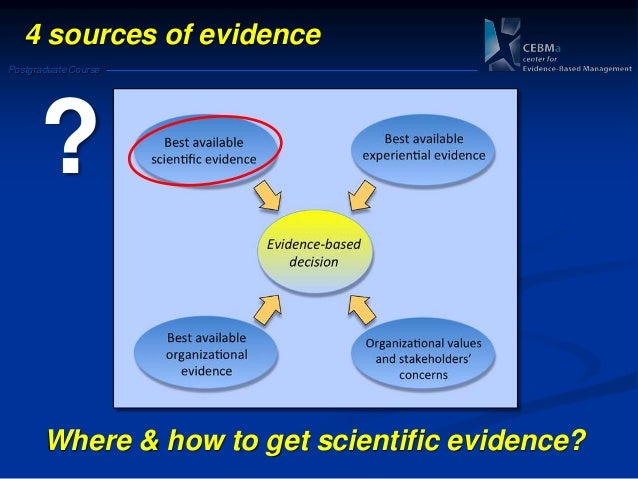 evidence course Education and evidence is a virtual library of surgical video, scientific literature and courses in orthopedics, arthroscopy, trauma and wound management.