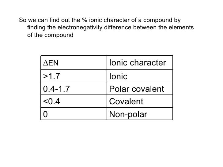 relationship between electron affinity and electronegativity table