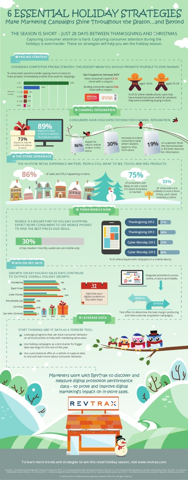 6 ESSENTIAL HOLIDAY STRATEGIES  Make Marketing Campaigns Shine Throughout the Season…and Beyond  THE SEASON IS SHORT – JUS...
