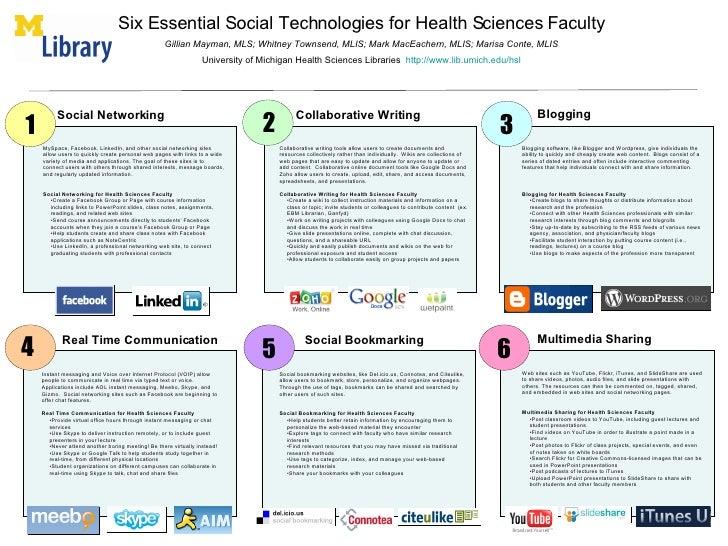 Six Essential Social Technologies for Health Sciences Faculty Gillian Mayman, MLS; Whitney Townsend, MLIS; Mark MacEachern...
