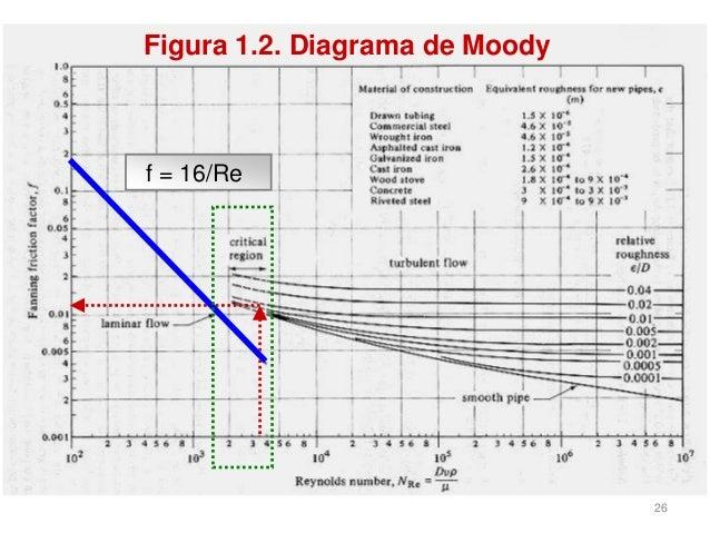 6 fator de atrito diagrama de moody f 16re 26 ccuart Image collections