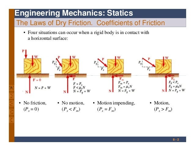 Engineering Mechanics: Statics The Laws of Dry Friction. Coefficients of Friction • Four situations can occur when a rigid...