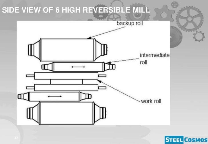 6 High Reversible Cold Rolling Mill