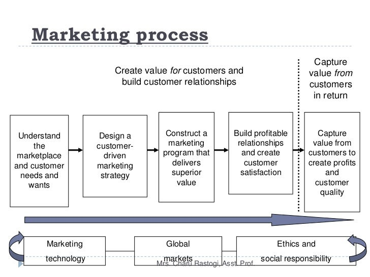 international marketing planning process At which stage of the international planning process would a marketing manager conduct situation analysis and make decisions involving objectives and goals, budgets, and action programs a adapting the marketing mix to target markets.