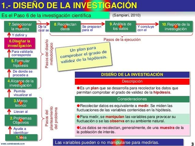 6.Diseño de la investigación. Los 10 pasos de la Investigacion Slide 3