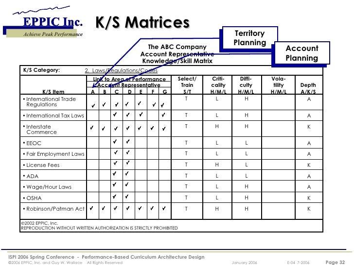 Brilliant Architecture Design Matrix Analysis Highlighting Areas