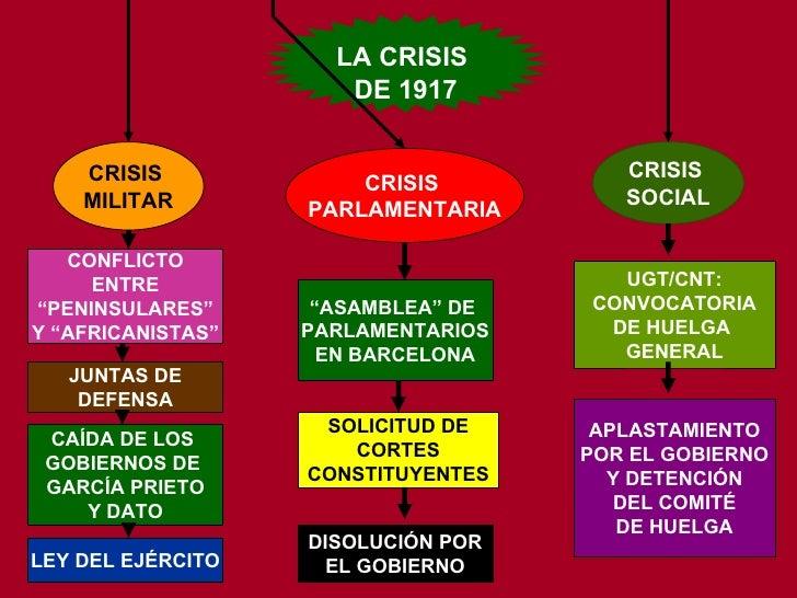 """LA CRISIS  DE 1917 CRISIS  MILITAR CRISIS  PARLAMENTARIA CRISIS  SOCIAL CONFLICTO ENTRE """" PENINSULARES"""" Y """"AFRICANISTAS"""" J..."""