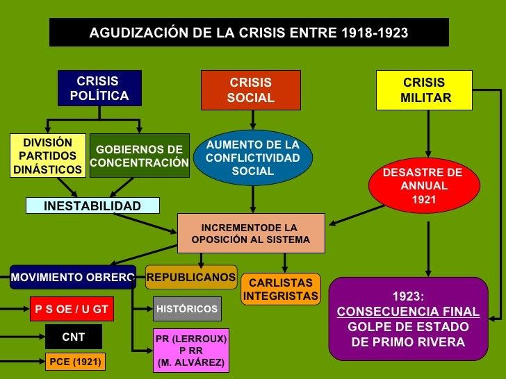 AGUDIZACIÓN DE LA CRISIS ENTRE 1918-1923 CRISIS  POLÍTICA DIVISIÓN PARTIDOS DINÁSTICOS GOBIERNOS DE CONCENTRACIÓN INESTABI...