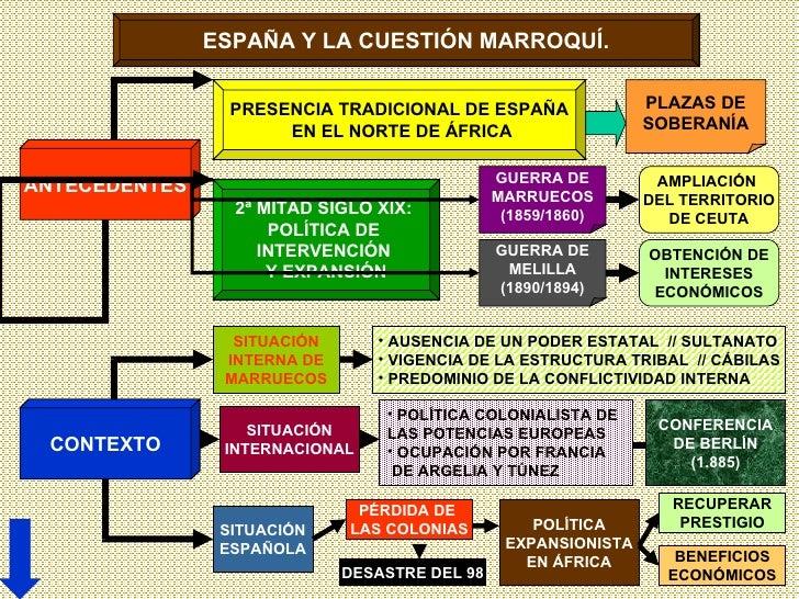ESPAÑA Y LA CUESTIÓN MARROQUÍ. ANTECEDENTES CONTEXTO PRESENCIA TRADICIONAL DE ESPAÑA EN EL NORTE DE ÁFRICA PLAZAS DE SOBER...