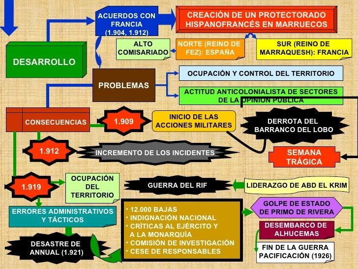 DESARROLLO ACUERDOS CON FRANCIA (1.904, 1.912) CREACIÓN DE UN PROTECTORADO HISPANOFRANCÉS EN MARRUECOS PROBLEMAS SUR (REIN...
