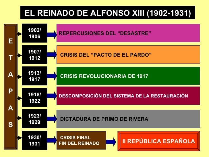 EL REINADO DE ALFONSO XIII (1902-1931) 1902/ 1906 1907/ 1912 1913/ 1917 1918/ 1922 1923/ 1929 1930/ 1931 E T A P A S REPER...