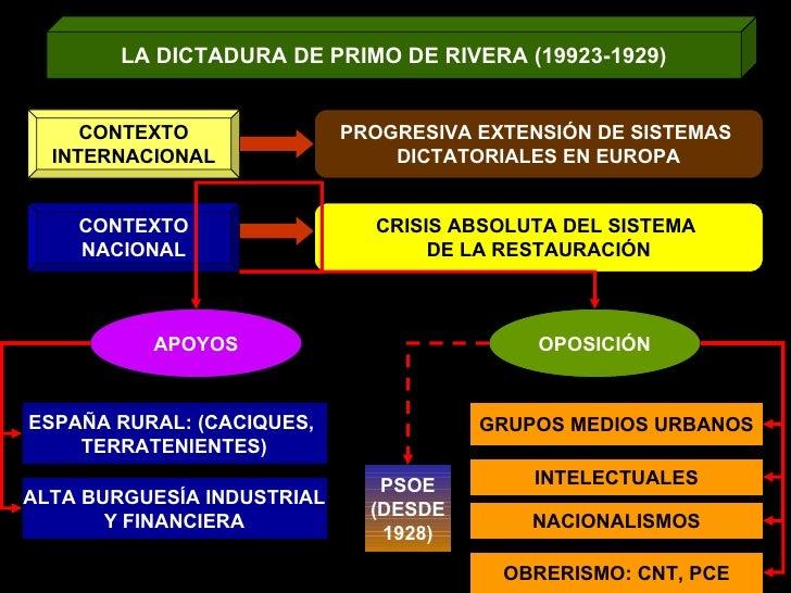 LA DICTADURA DE PRIMO DE RIVERA (19923-1929) CONTEXTO INTERNACIONAL PROGRESIVA EXTENSIÓN DE SISTEMAS  DICTATORIALES EN EUR...