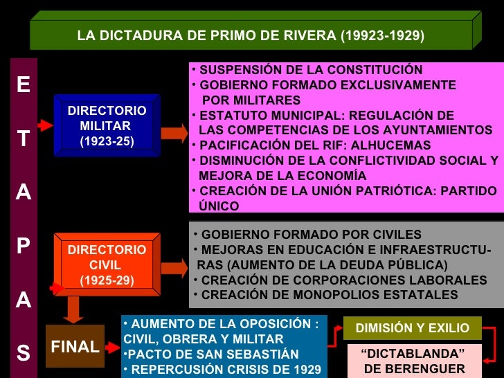 LA DICTADURA DE PRIMO DE RIVERA (19923-1929) DIRECTORIO MILITAR  (1923-25) DIRECTORIO CIVIL  (1925-29) E T A P A S <ul><li...