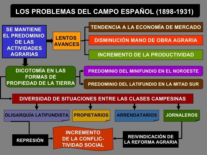 LOS PROBLEMAS DEL CAMPO ESPAÑOL (1898-1931) SE MANTIENE  EL PREDOMINIO  DE LAS ACTIVIDADES  AGRARIAS TENDENCIA A LA ECONOM...
