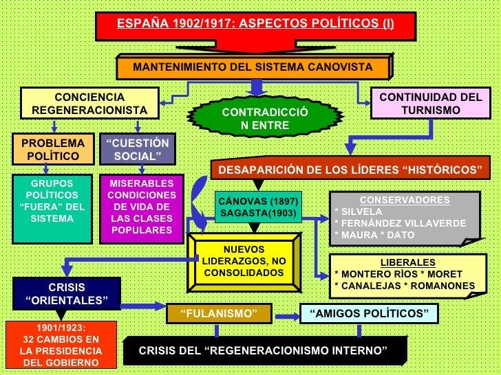 ESPAÑA 1902/1917: ASPECTOS POLÍTICOS (I) MANTENIMIENTO DEL SISTEMA CANOVISTA CONCIENCIA REGENERACIONISTA CONTRADICCIÓN ENT...